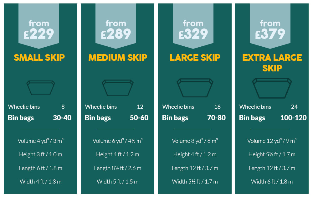Cheap Prices on Skip Hire London